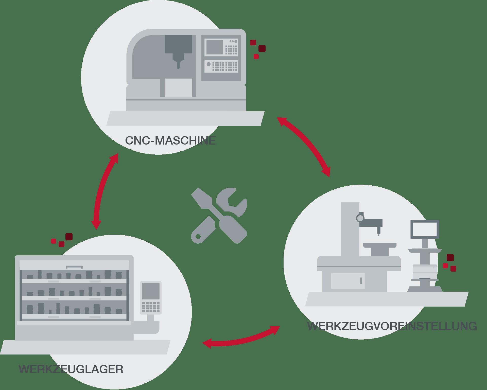 SAP-integriertes Werkzeug- und Betriebsmittelkreislauf