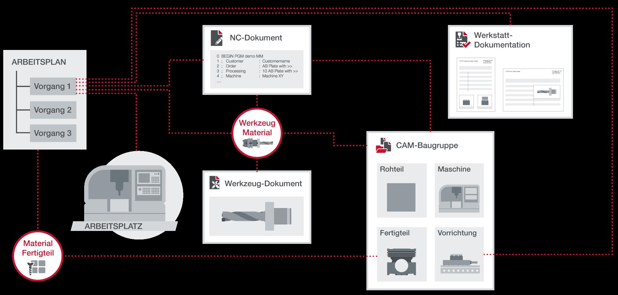 CAM-Datenmodell | Direkte Zuordnung der FHMIs zum Vorgang | Factory Control Center | Fertigung in SAP