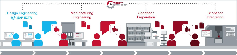 Bild zeigt eine komplette Integration von FCTR in den Shopfloor